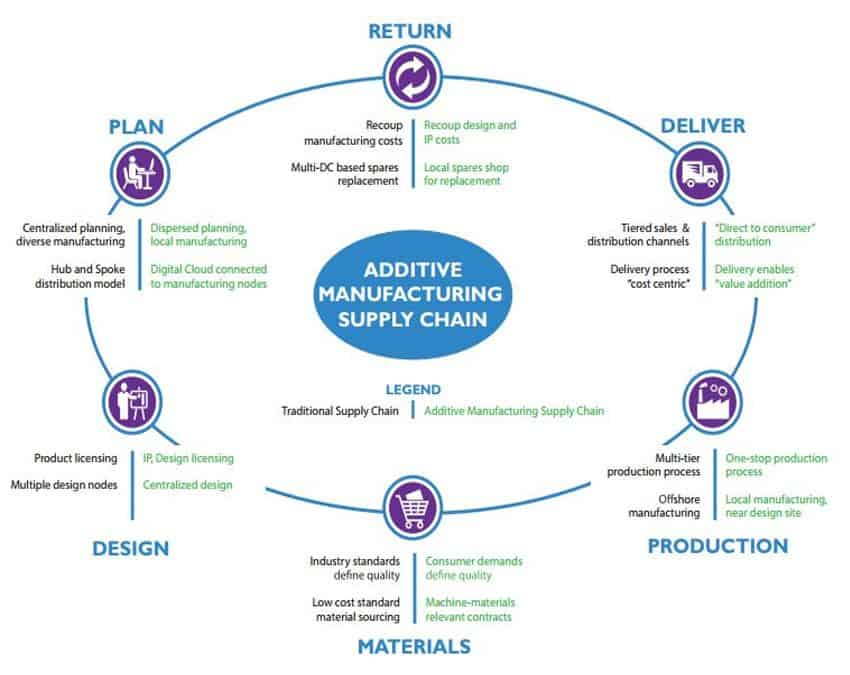 The Role of Additive Manufacturing in the Supply Chain
